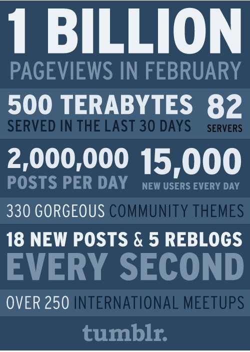 Tumblr hits 1 billion pageviews a month
