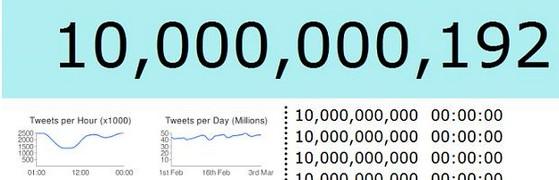 Twitter smashes through the 10 billion tweet barrier