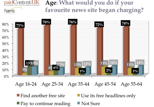 UK - who would pay to read online news?