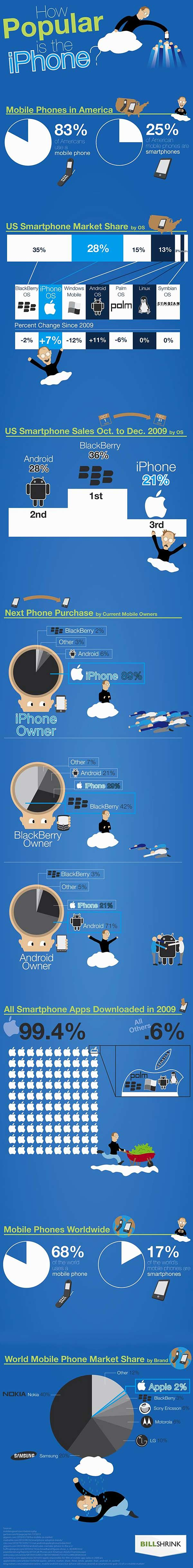 So just how popular is the iPhone?