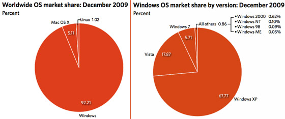 Windows 7 grows faster than Vista, passes all Mac OS X versions