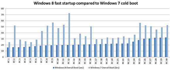 Windows 8 will boot in just eight seconds