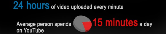 YouTube - monster, fact-bloated infographic unleashed