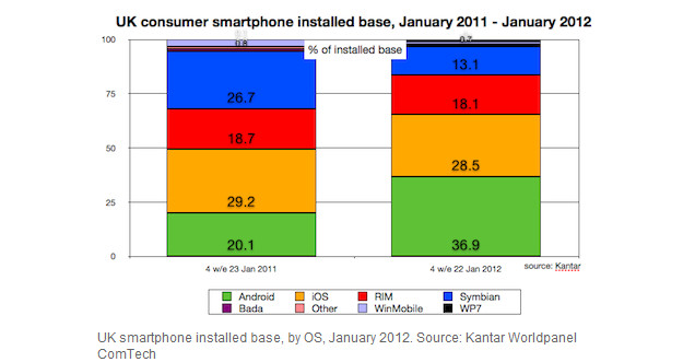 Android pushes the Apple iPhone aside to become the #1 UK platform