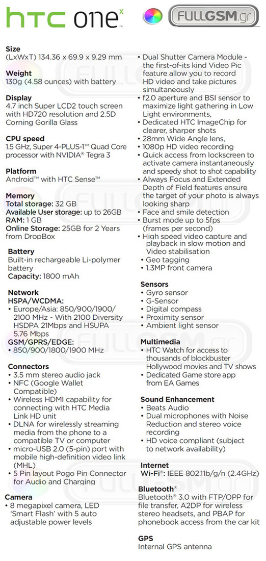 HTC One X 'dual shutter' smartphone leaked  - full specs listed
