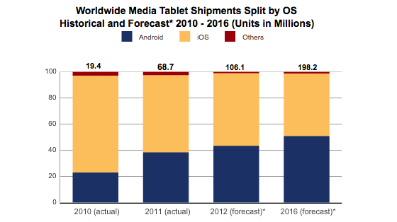 Apple tablet share slumps to 54.7 per cent in Q4 2011, as Kindle Fire sets US alight