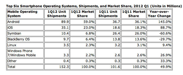 Android's world domination continues, capturing 59 per cent of the global smartphone market