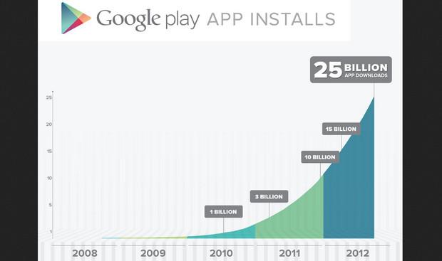 Google celebrates 25 billion Android app downloads