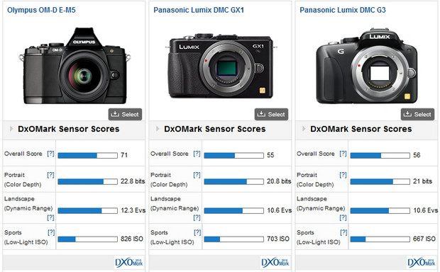 Olympus OM-D E-M5 - the best Micro 4:3 camera, on a par with Canon EOS 60D