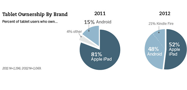 Android tablet market share set to leapfrog over Apple iPads in the US
