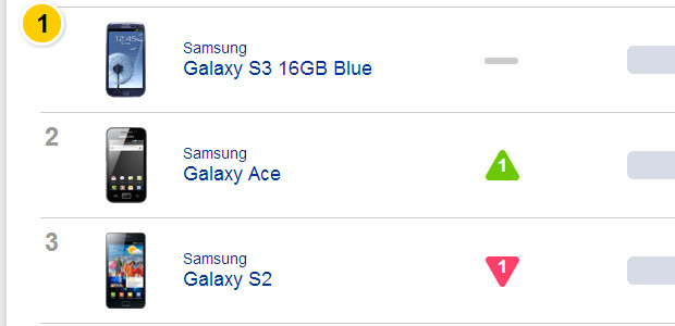 Samsung smartphones crush iPhone in UK January sales study