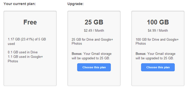 Google now serves up a total of 15GB free storage for Drive, Gmail, and Google+ Photos