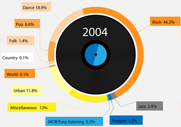 Vinyl sales soar by 745 per cent on Amazon, with rock albums leading the demand