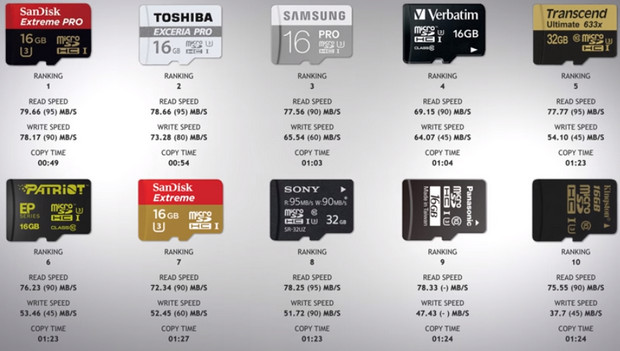 Hype versus reality - microSD memory cards tested for speed